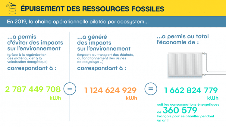 ressourcesfossiles