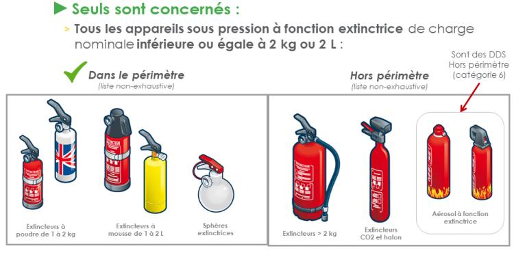 types d'équipements concernés PAE