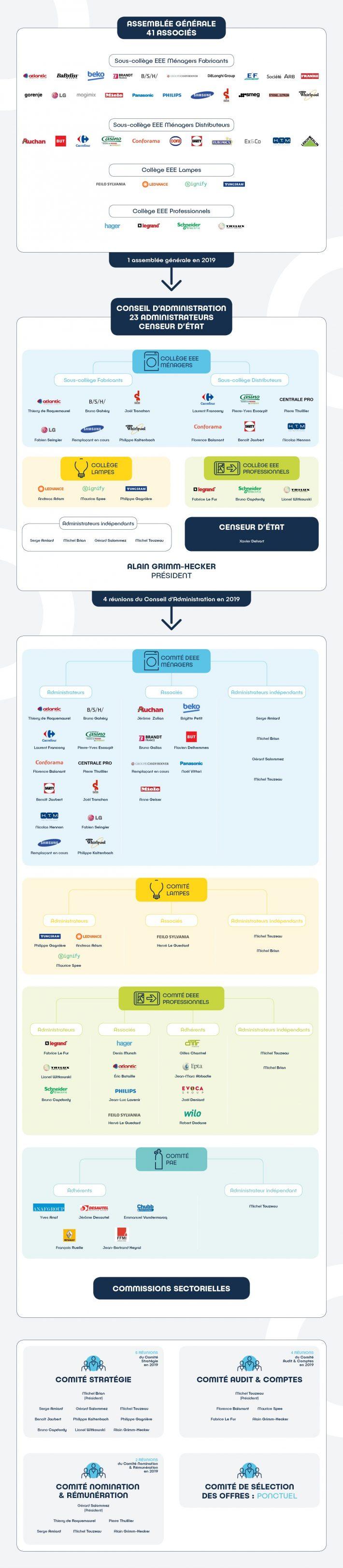 Infographie_gouvernance_RA2019